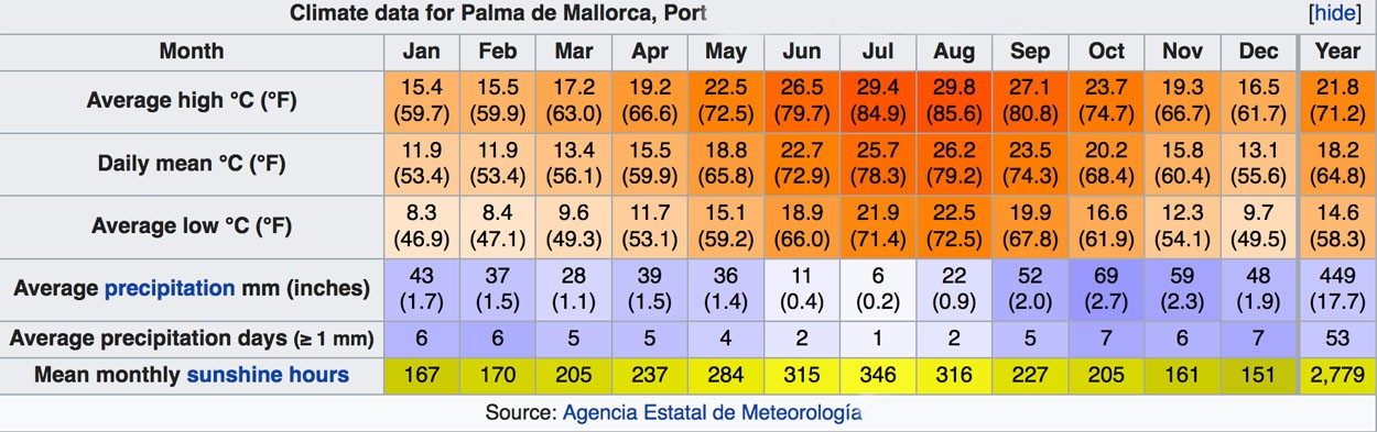 Mallorca climate chart - sunshine and rain