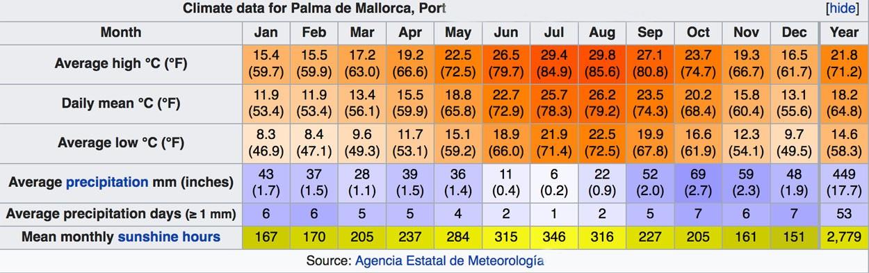 Mallorca climate chart - sunshine and rain